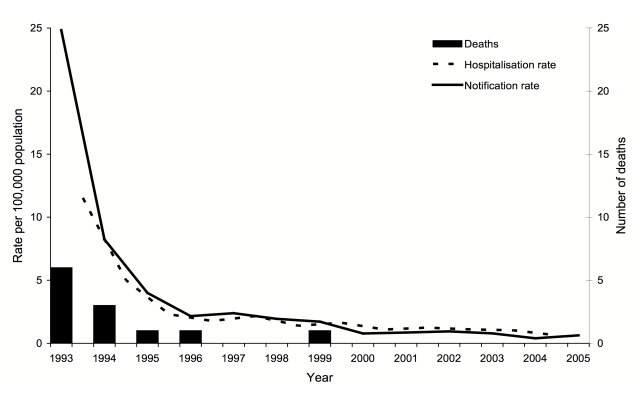 Hib incidence 1993 to 2005