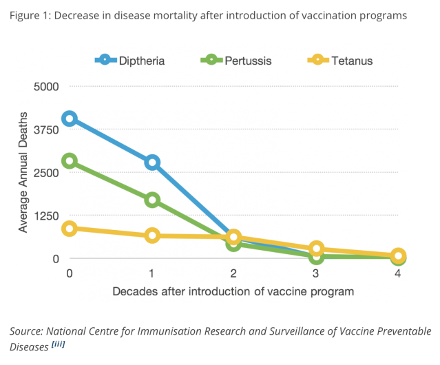Impact of vaccines 1,2,3 & 4 decades post introduction in Australia