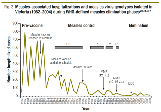 Measles control & genotypes in Victoria Australia