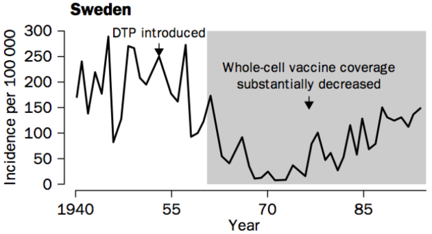 Rise in Swedish pertussis incidence following decrease in use of pertussis vaccine.