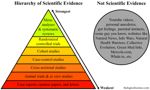 Hierarchy of Scientific Evidence